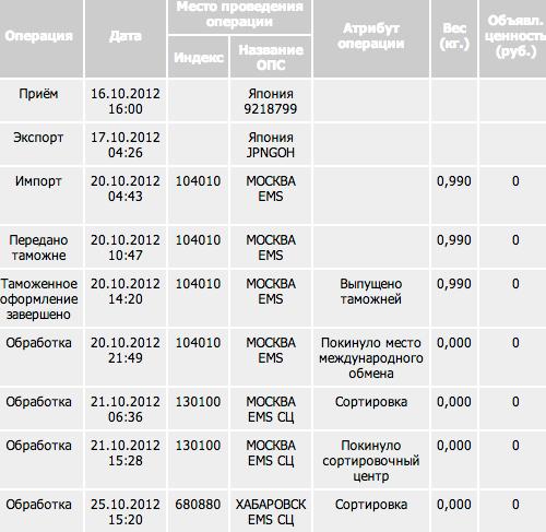 майонезе (на сколько идет посылка из оренбурга до чернушки того